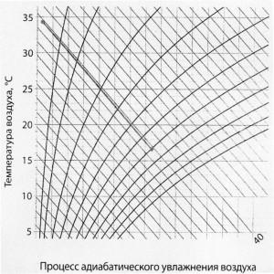 рисунок график
