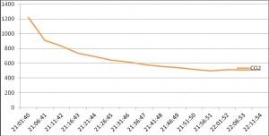 Рис. 2. Изменение концентрации СО2 в квартире в режиме проветривания с периодом записи в 5 минут, где ось Оу — уровень концентрации СО2 в ррм, а ось Ох — время проведения эксперимента