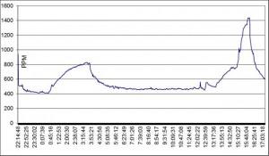Рис. 3. Изменение концентрации СО2 в квартире с минутной регистрацией, где ось Оу — уровень концентрации СО2 в ррм, а ось Ох — время проведения эксперимента