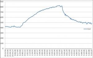 Рис. 4. Изменение концентрации СО2 в квартире с минутной регистрацией в режиме накопления и проветривания, где ось Оу — уровень концентрации СО2 в ррм, а ось Ох — время проведения эксперимента