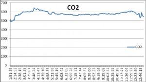 Рис. 5. Изменение концентрации СО2 в квартире при микропроветривании помещения, где ось Оу — уровень концентрации СО2 в ррм, а ось Ох — время проведения эксперимента