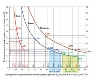 Рис. 1 Изменение относительных теплопотерь через ограждения здания при повышении их теплозащиты (голубая заливка – по стенам для центрального региона, салатовая – для северных регионов и Сибири).