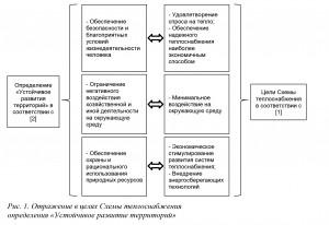 Рис. 1. Отражение в целях Схемы теплоснабжения определения «Устойчивое развитие территорий»