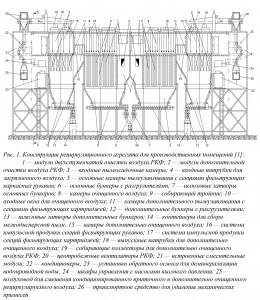 Рис. 1. Конструкция рециркуляционного агрегата для производственных помещений [1]