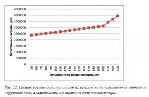 Рис. 12. График зависимости капитальных затрат на дополнительное утепление наружных стен в зависимости от толщины слоя теплоизоляции