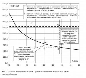 Рис. 2. Условно постоянные расходы централизованной и локальной систем теплоснабжения