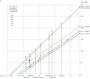 Рис. 2. Результаты измерения фактического теплопотребления на отопление домов серии II-18-01/12 в Москве по ул. Обручева в отопительном сезоне 2009–10 гг. и расчетные зависимости изменения расхода тепла на отопление Qот, кВт от разности температур внутри и снаружи здания tв – tн, °С (значками результаты измерений: средние за месяц по домам 47, 49, 61, 51, 63 и за несколько суток дома 57; линиями зависимости изменения расхода тепла на отопление: 1 — рас¬четная требуемого расхода; 2 — обобщающая результаты измерения дома 57; 3 — расчетная по проекту; 4 — обобщающая измерения домов 51, 63)