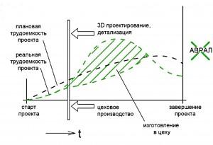 График изменения трудоемкости во времени при использовании технологии оптимизации монтажных процессов