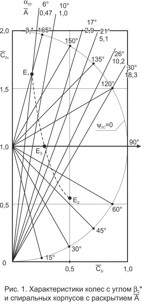 Характеристики колес