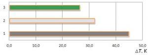 Рис. 6. Тепловое воздействие различных типов крыш на окружающую среду [19]: 1 — традиционная крыша с темной кровлей; 2 — то же, со светлой кровлей; 3 — зеленая крыша